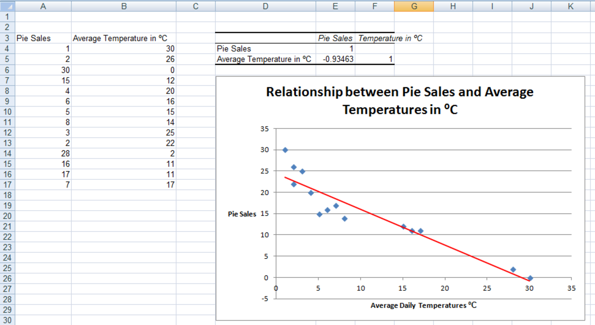 Example of a Negative Correlation, created using the Correlation Tool from the Analysis ToolPak in Excel 2007 and Excel 2010.