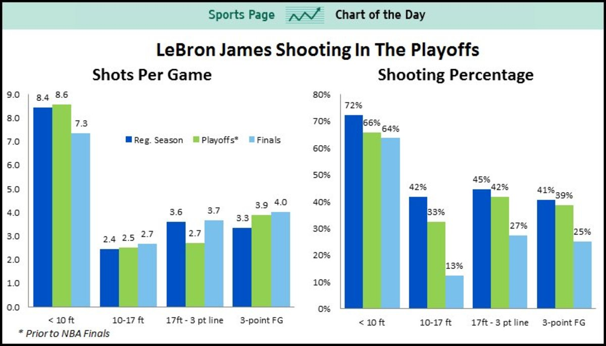 Lebron James Confidence and Shooting Percentage