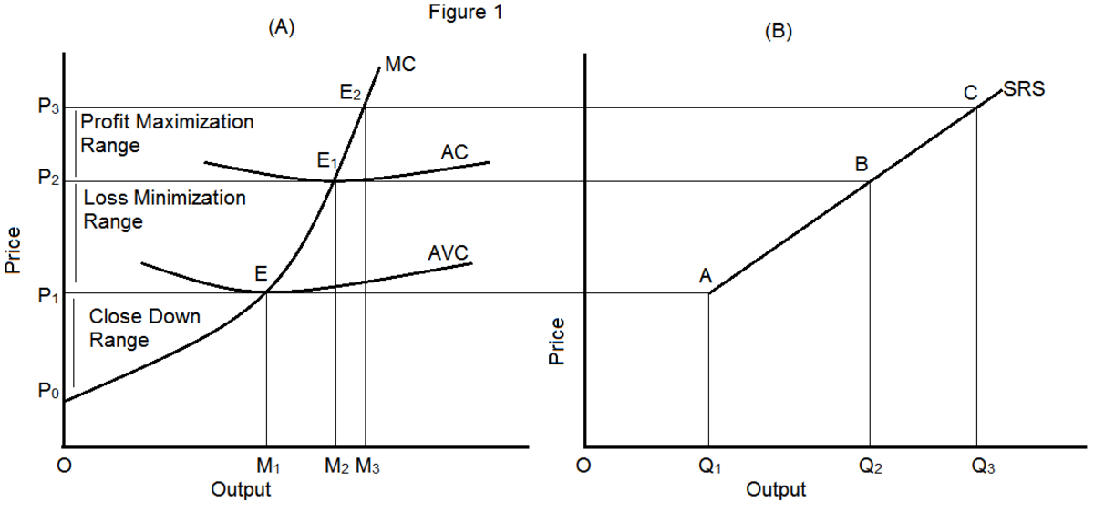 what is short run supply curve