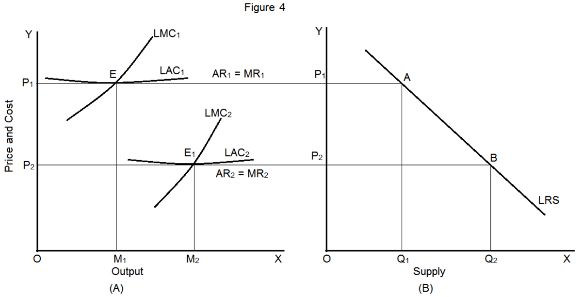 derivation-of-short-run-and-long-run-supply-curves-for-an-industry