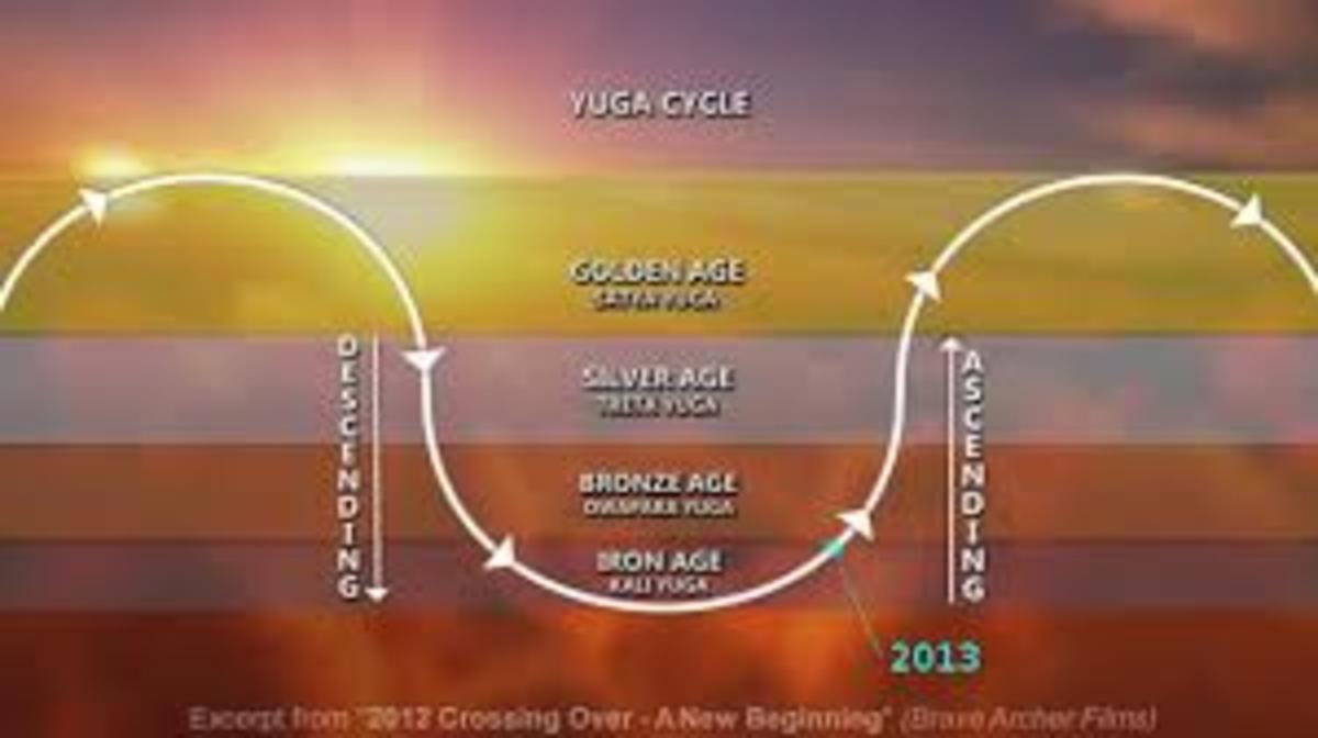 The Great Year (Yuga Cycle)