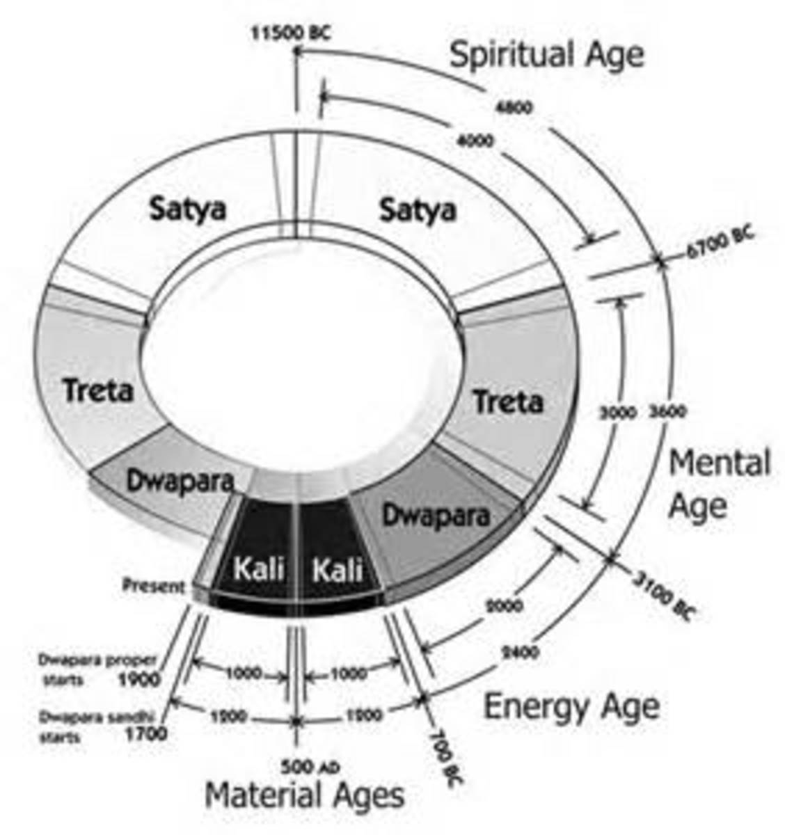 The Yuga Cycle