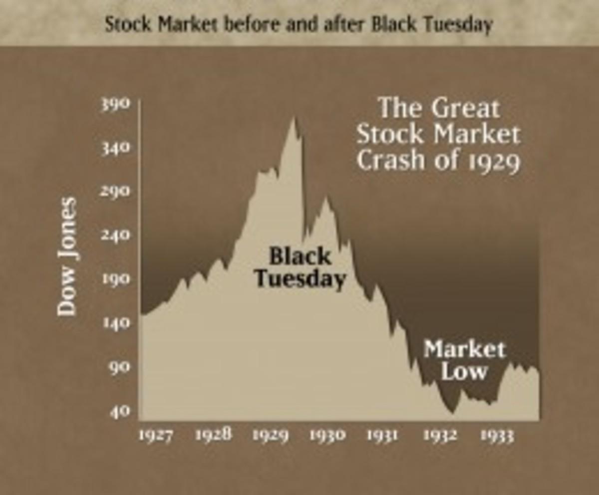 stock market crash graph