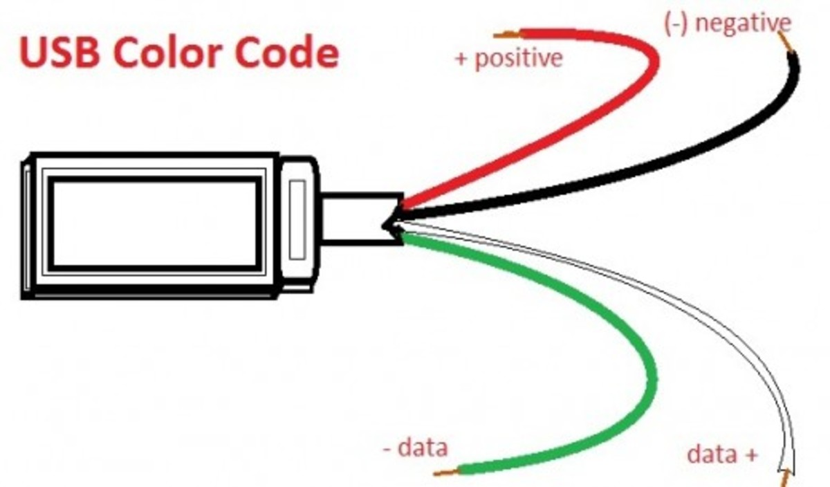 usb wire color code the four wires inside hubpages rh hubpages com usb cable wire colors usb cable wire color coding