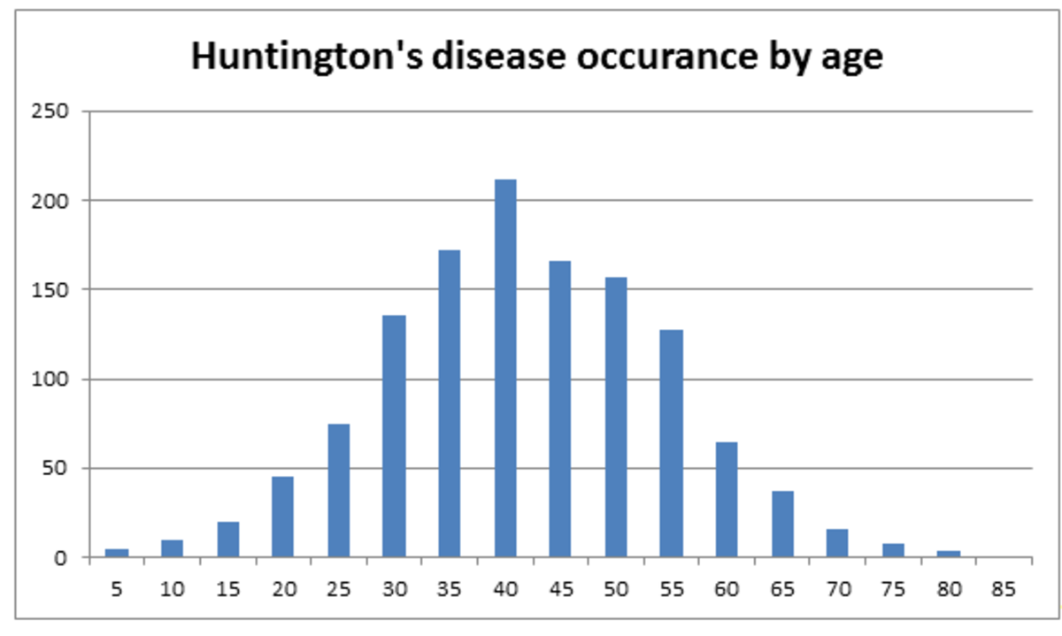 Age ranges of Huntington's disease onset