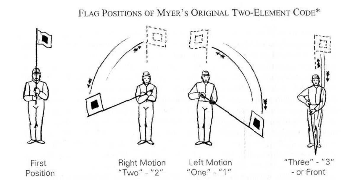 Diagram of the method to send signals by flag / torch