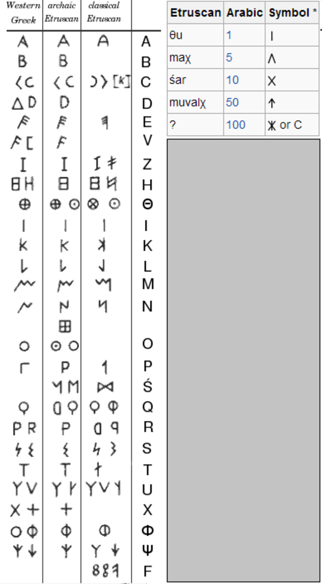 Etruscan Alphabet and Numbers