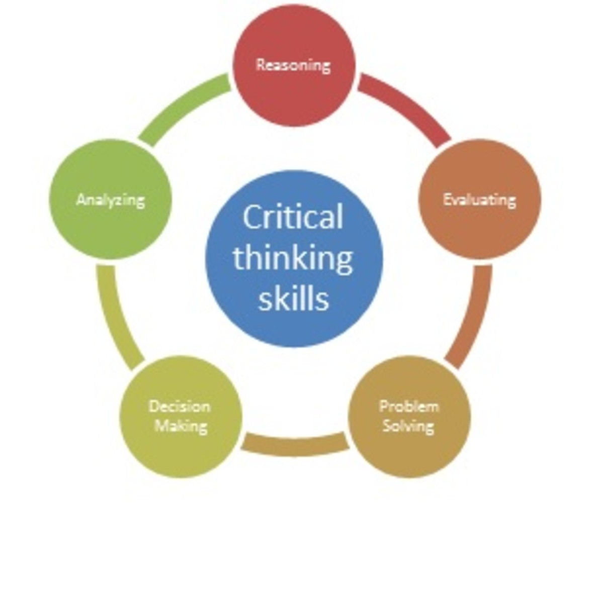 is critical thinking a skill