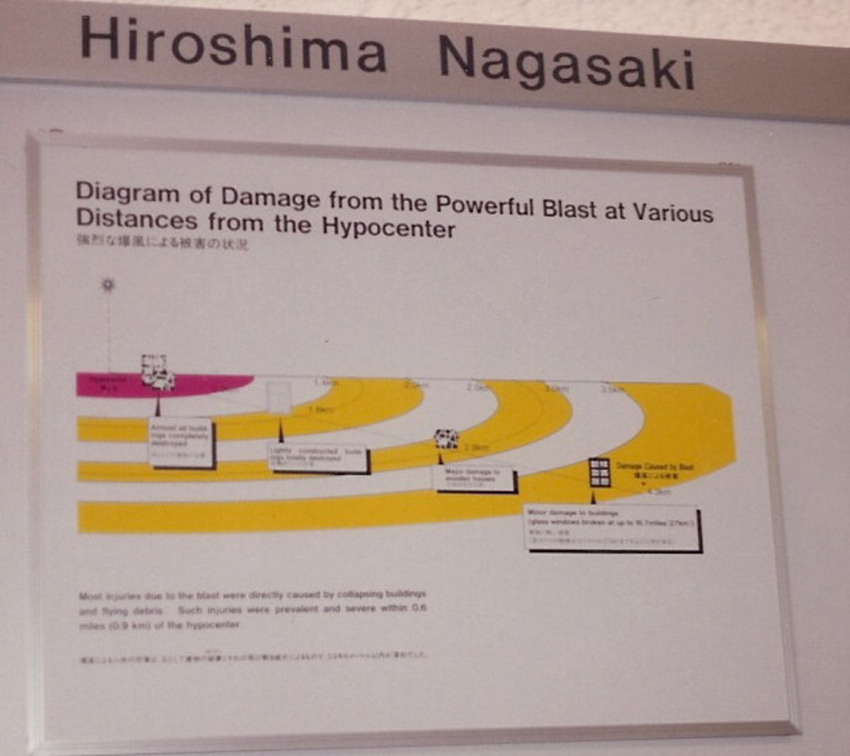 Destruction by distance from Hypocenter.