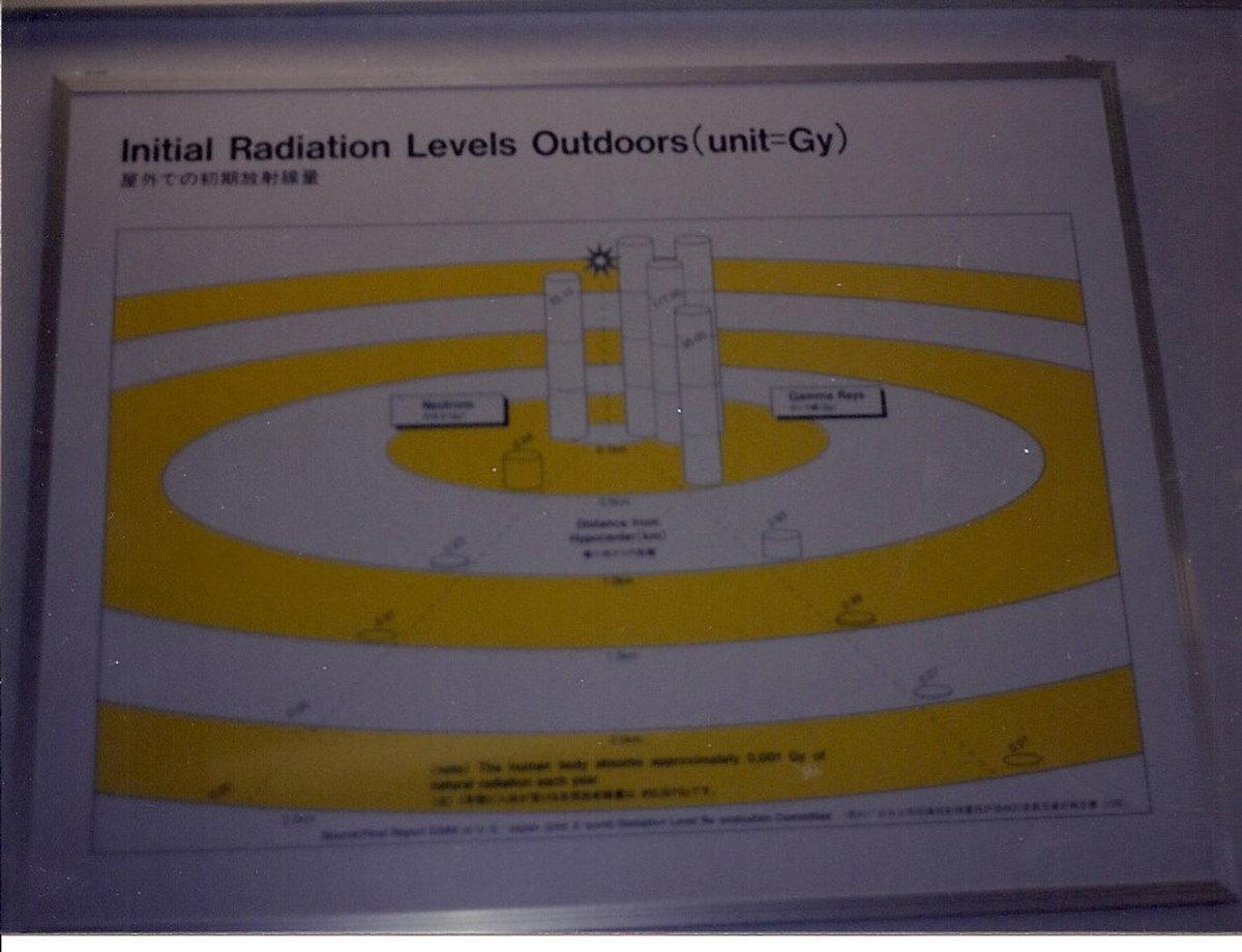 Radiation levels.
