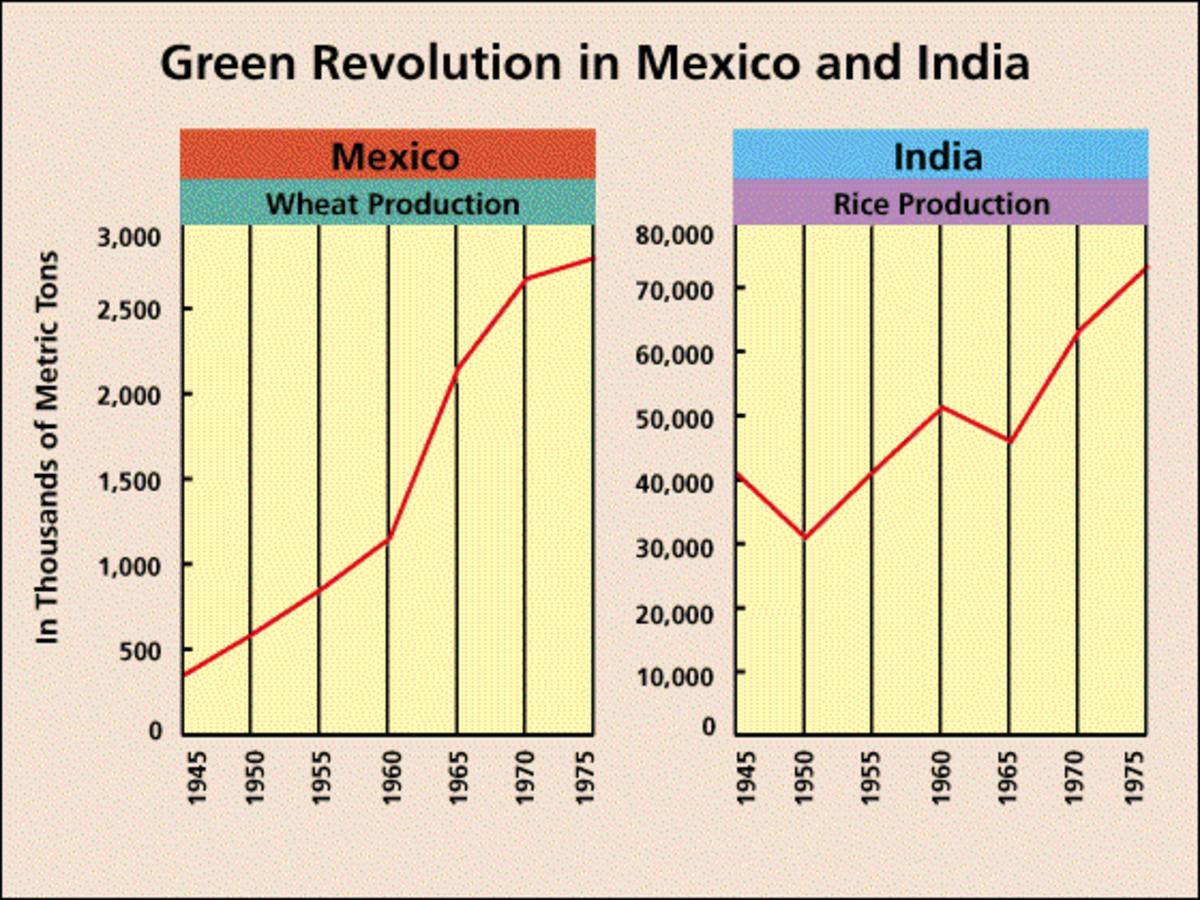 (Holt, Rinehart and Winston, (1985), ST9 Green Revolution)