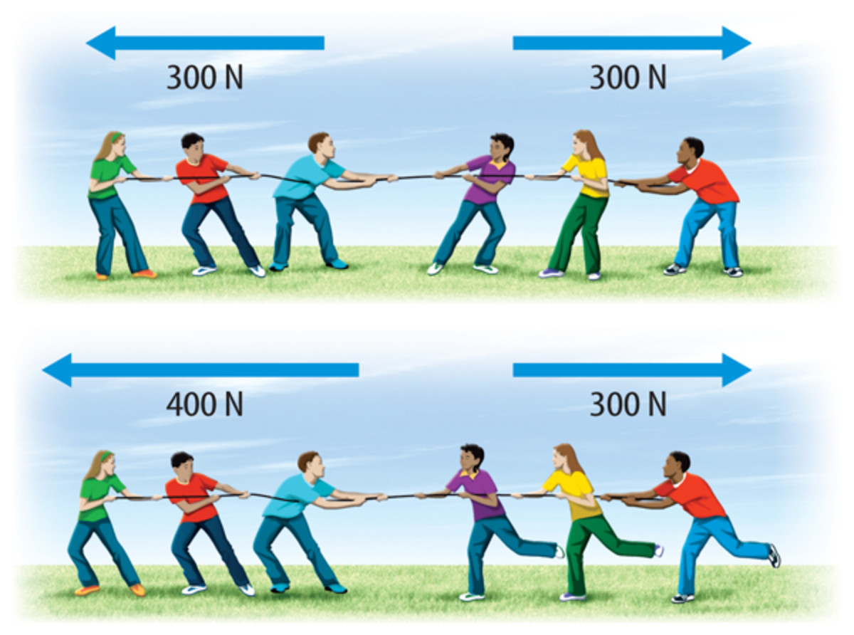 This shows balanced and unbalanced forces.