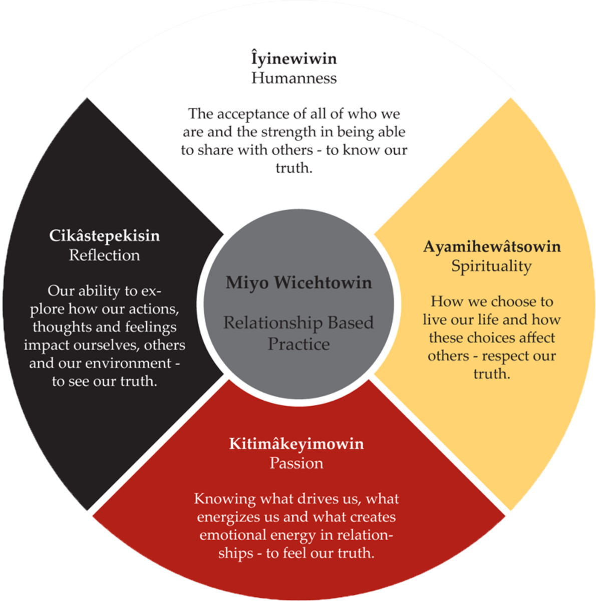 The Medicine Wheel is an ancient symbol used by almost all of the Native people of North and South America.
