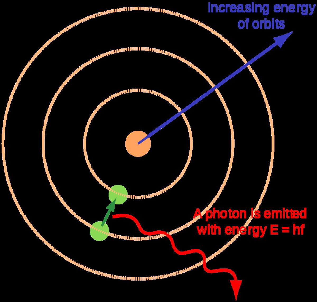 Niel Bohr's Atomic Model