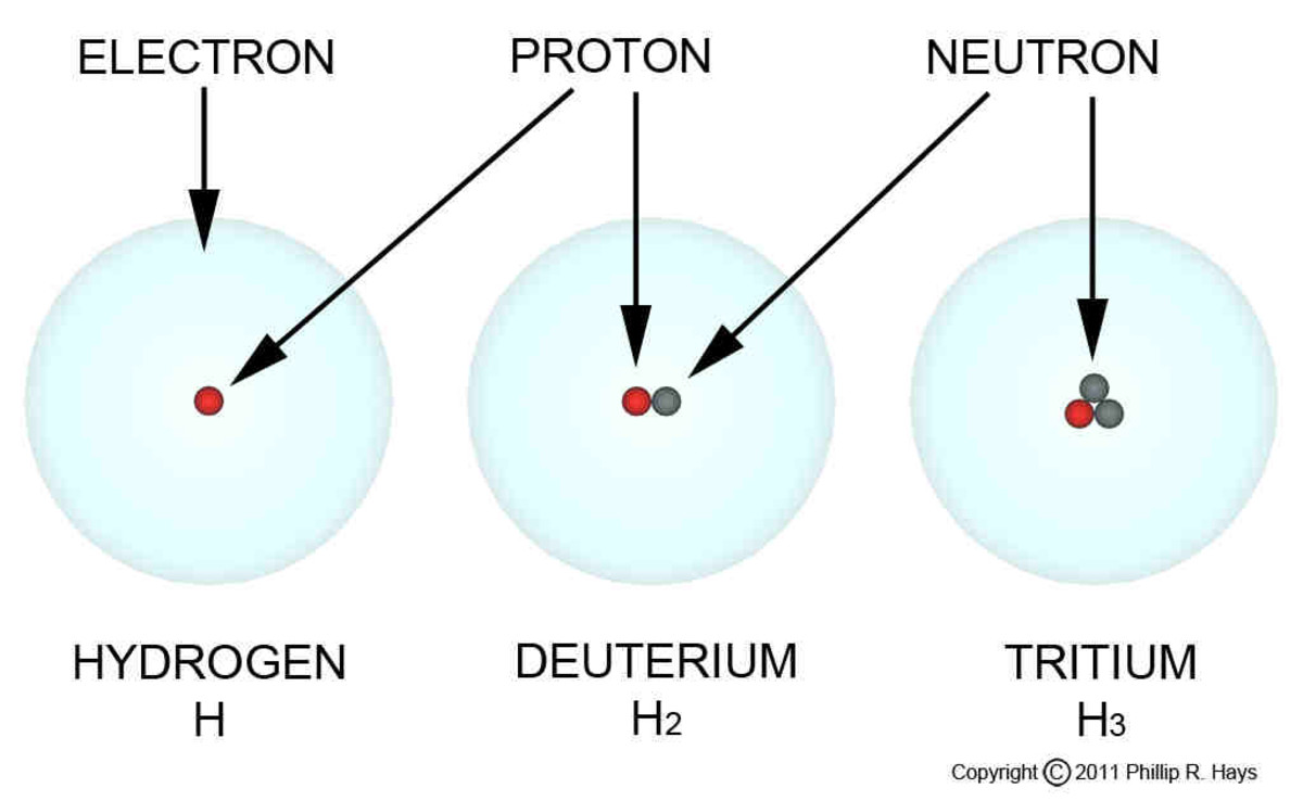 Hydrogen Isotopes