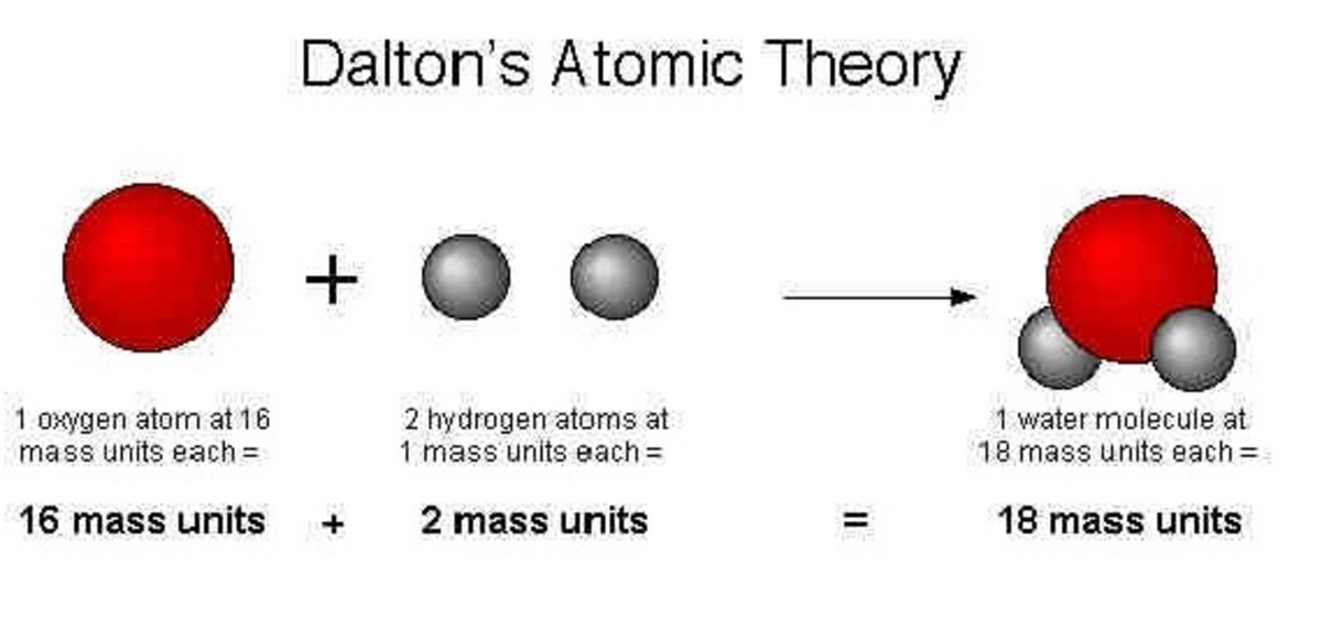 Atoms of the same element are chemically alike: atoms of different elements are chemically different. in particular,the atoms of one element have a different mass than those of other elements.
