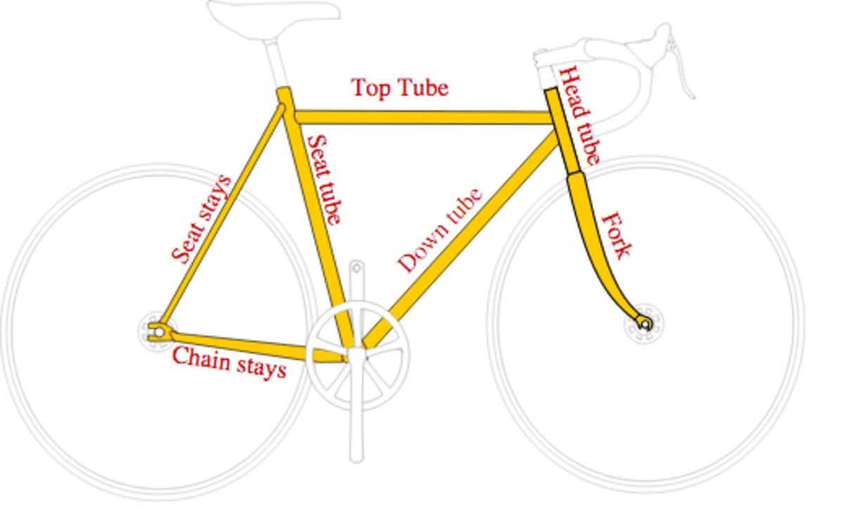 Bicycle frame diagram showing basic frame nomenclature