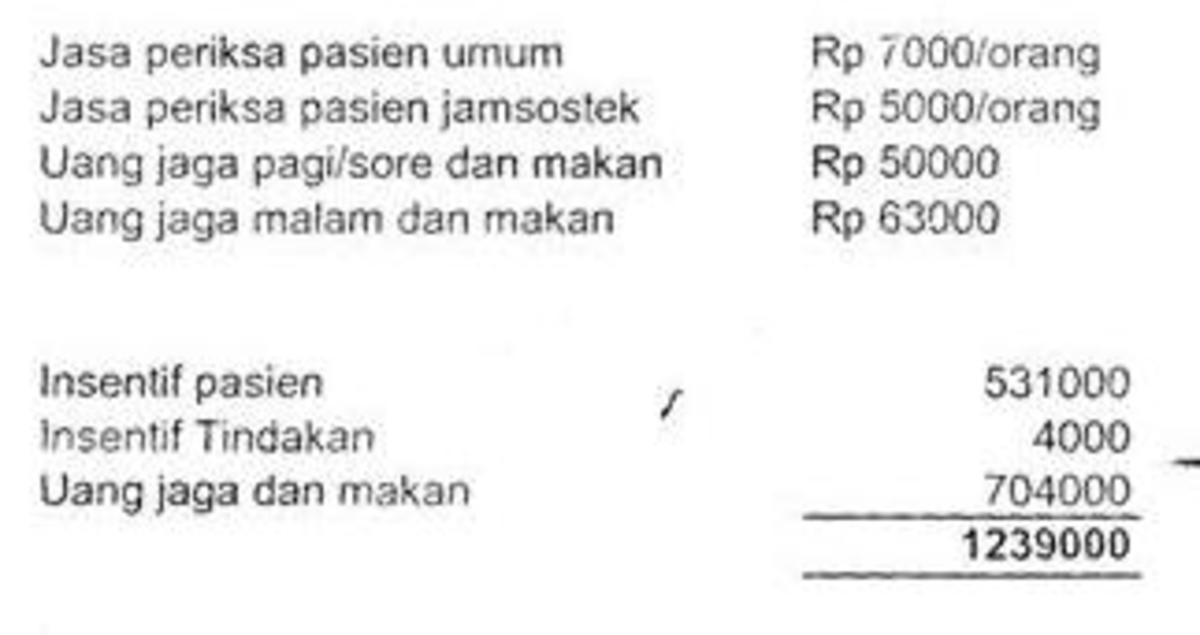 Incentive for non-insurance patient: Rp7000/ patient, incentive for insurance patient: Rp5000/ patient, Basic salary+meal (morning/ afternoon shift): Rp50000 / shift, Basic salary + meal (night shift): Rp63000/shift,..... ,sum Rp1239000 (12 shifts)