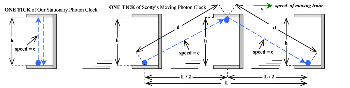 The paths that the respective photons take, as observed from OUR point of view