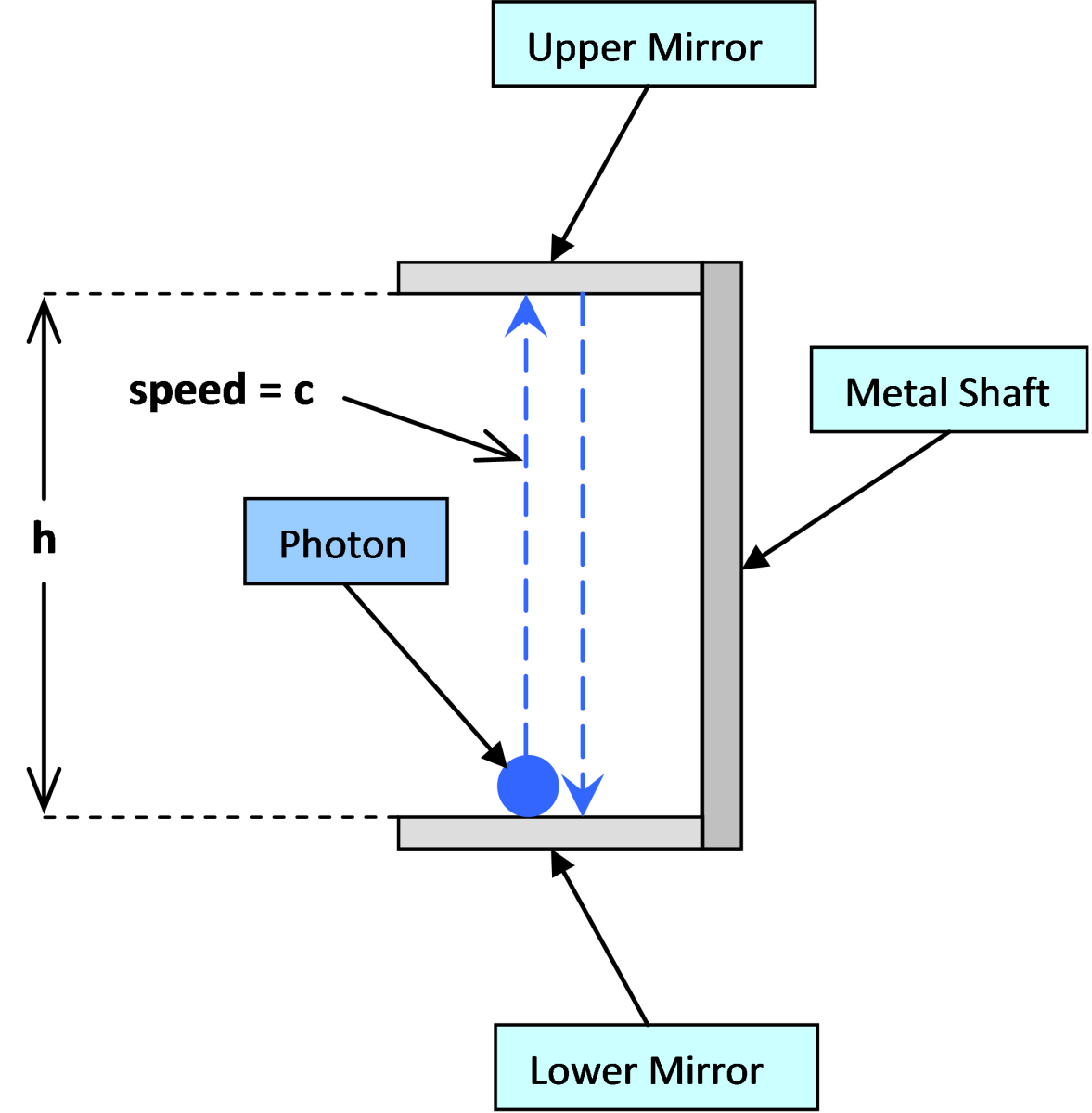 The Photon Clock