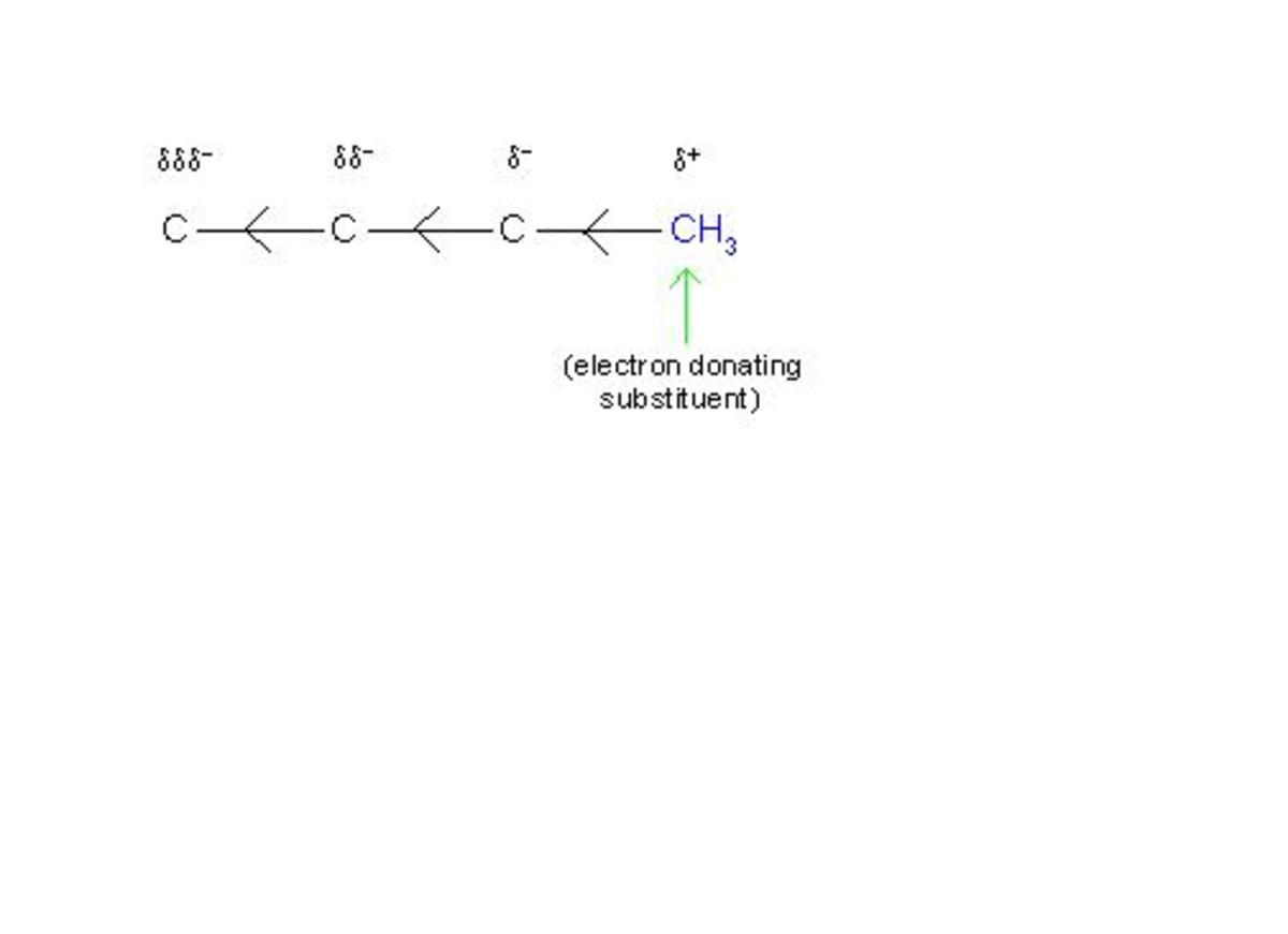 Complete Chemistry of Inductive Effect Observed in Organic Molecule.