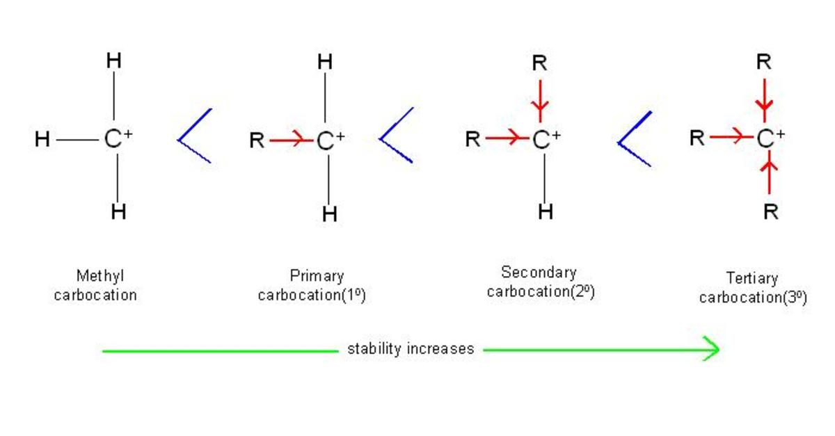 As the number of alkyl groups increases, they push more and more electrons towards positively charged carbon atom of carbocation. This causes dispersion (means dilution) of positive charge, resulting in increased stability.