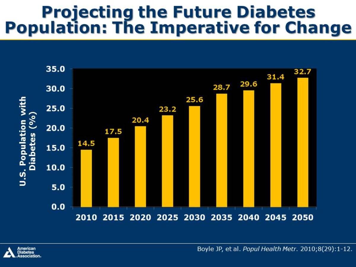 Future Diabetes Population in US