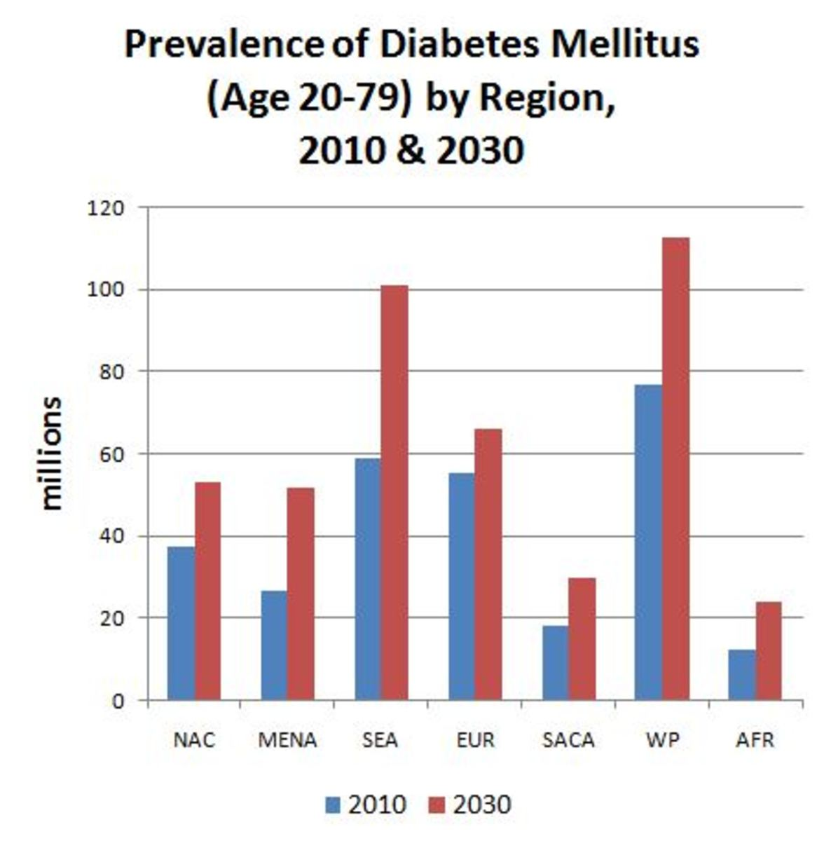 Prevalence of DM by region in 2010 and 2030  NAC-North Am.&Carrib.,MENA-MiddleEast & No. Afr, SACA-So.& Central Am., AFR-Africa, SEA-So. East Asia.,WP-Western Pacific, EUR-Europe Source: WHO, September 2011.