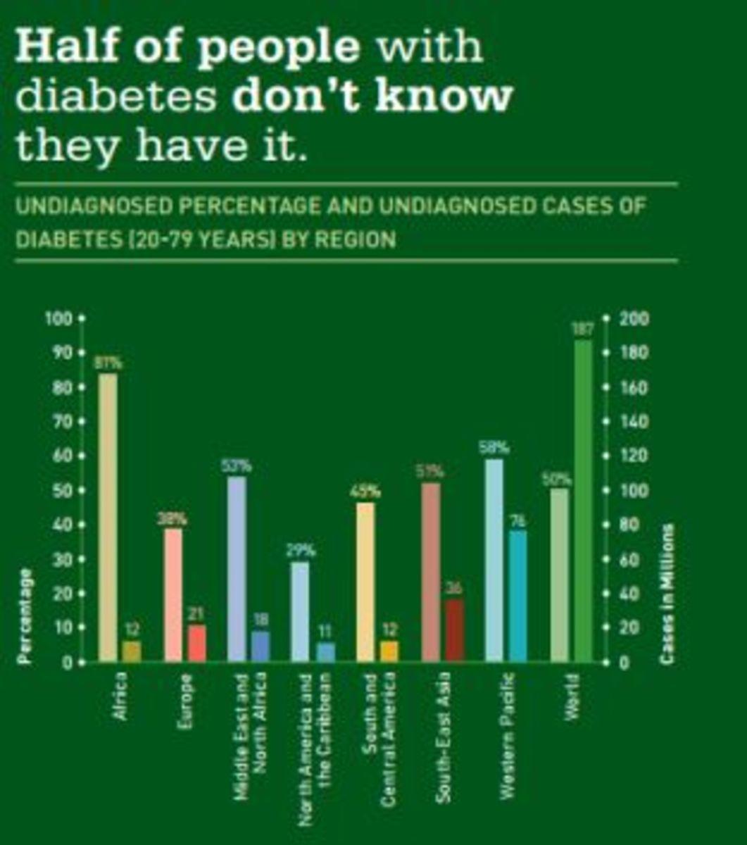 Prevalence of Diabetes by Region