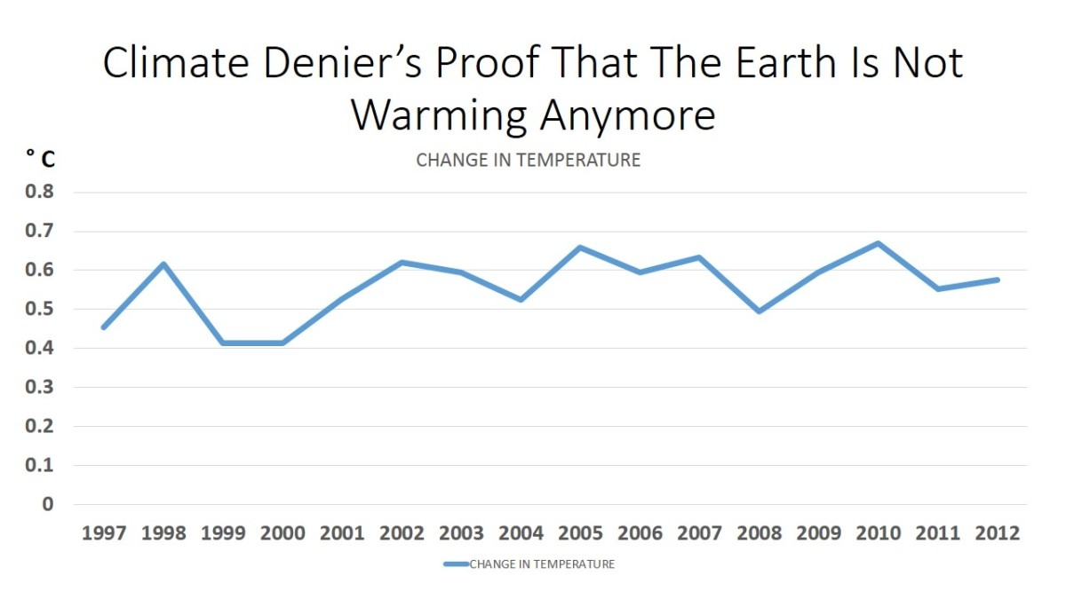 "CHART 1 - Showing Change In Temperatures, 1997 - 2012, Has Remained Constant, Therefore Establishing A ""Plateau"" In Temperature Changes"