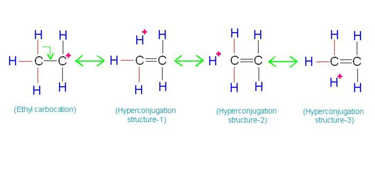 Note that positive charge on carbon is not static but is distributed among 4 atoms, one carbon and 3 hydrogen atoms. This decreases intensity of positive charge. Thus stability of carbocation increases due to hyperconjugation.