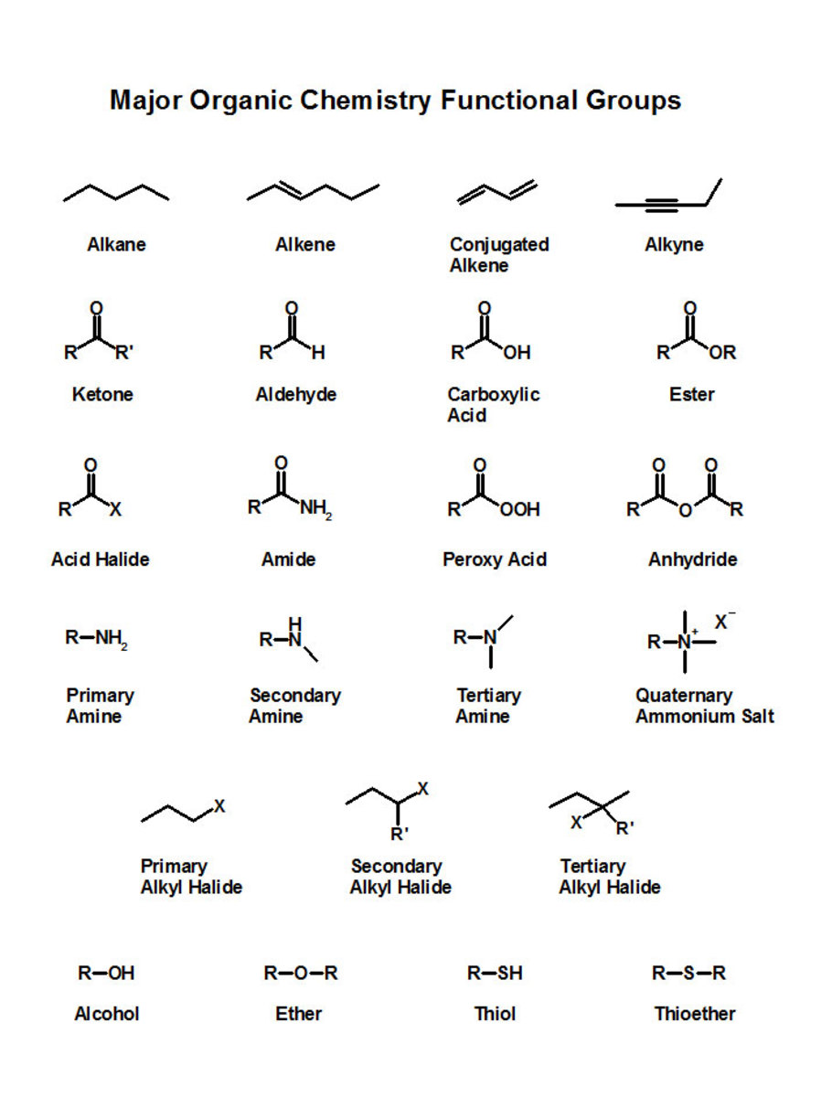 Organic Chemistry 101: Nomenclature