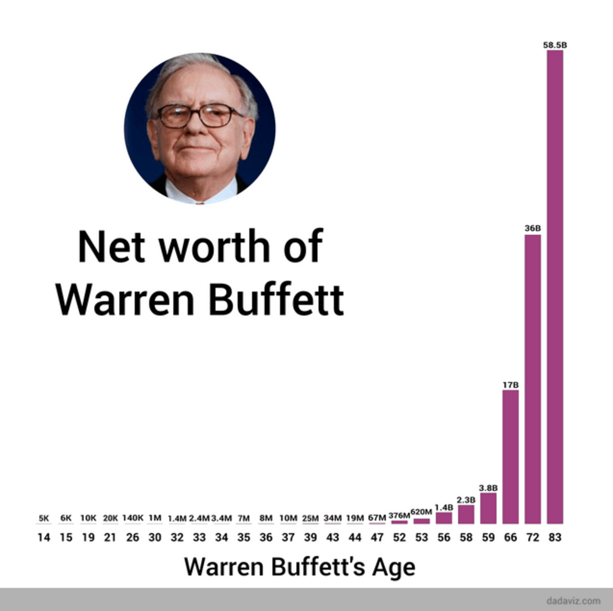 To put things into perspective: Warren earns the majority of his wealth after the age of 60.