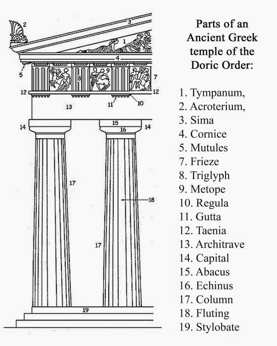 terminologies-in-greek-architecture