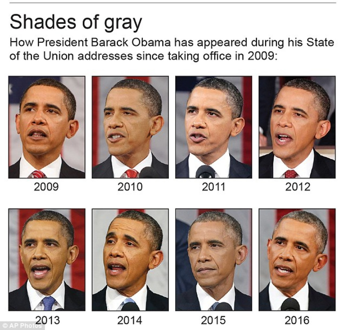 Changes President Obama made over the years when he was President of the United States.