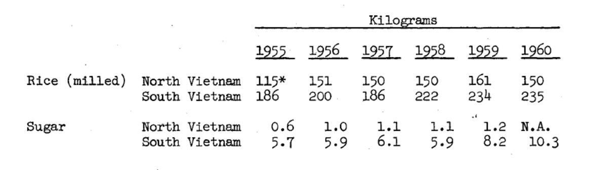 Per capita rice and sugar consumption per year  in South and North Vietnam.