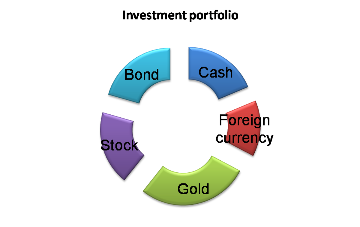 An example asset investment portfolio