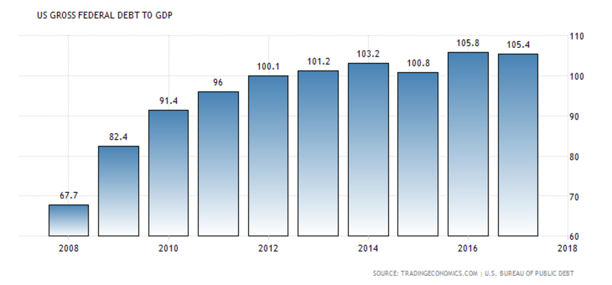 As a nation, the United States' debts also increased relative to its GDP