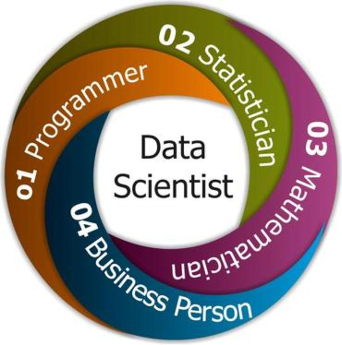 A career as a Data Scientist is one of the hottest careers of the 21st Century, as businesses find great value in understanding big data.