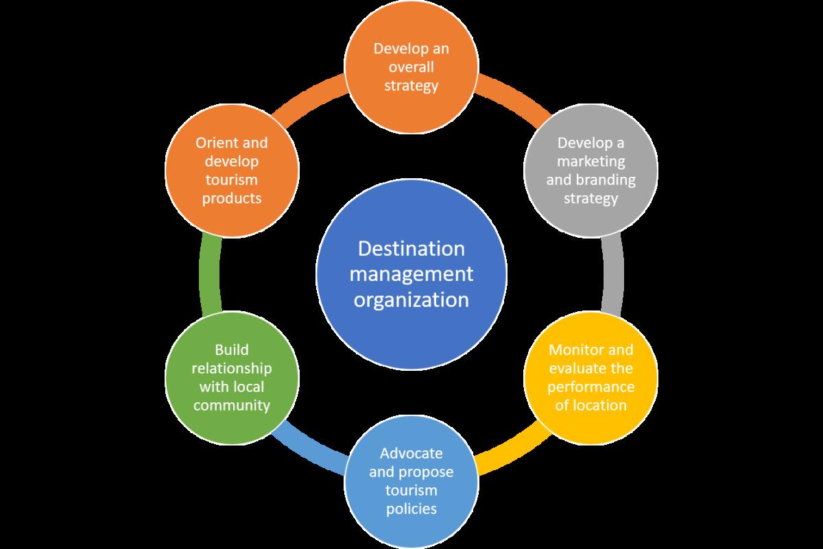 Role of destination management organization