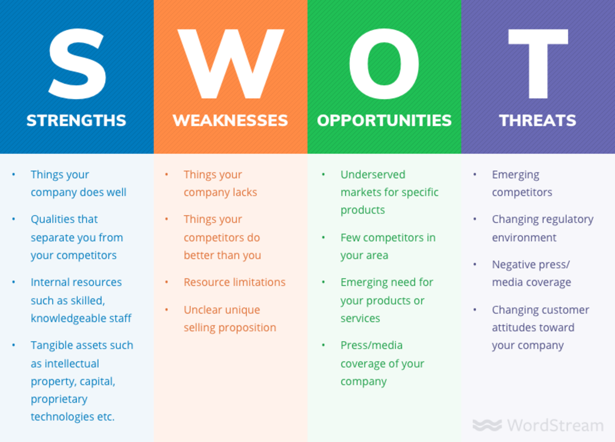 Competitor Analysis through SWOT