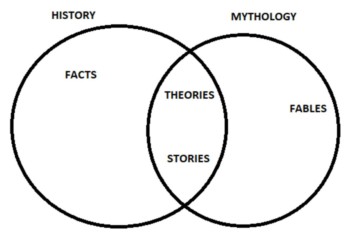 Mythology and History