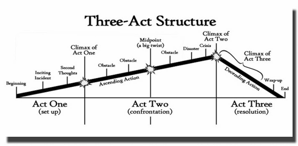 A simple diagram of the Three-Act Structure with the main plot points.
