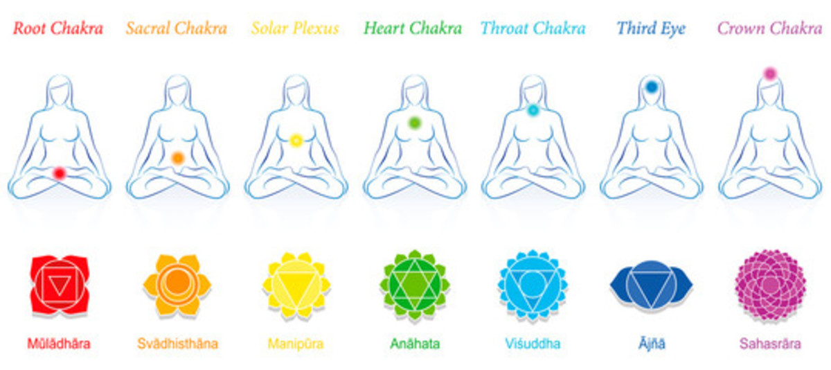 Chakras name in English and Hindi along with respective symbols