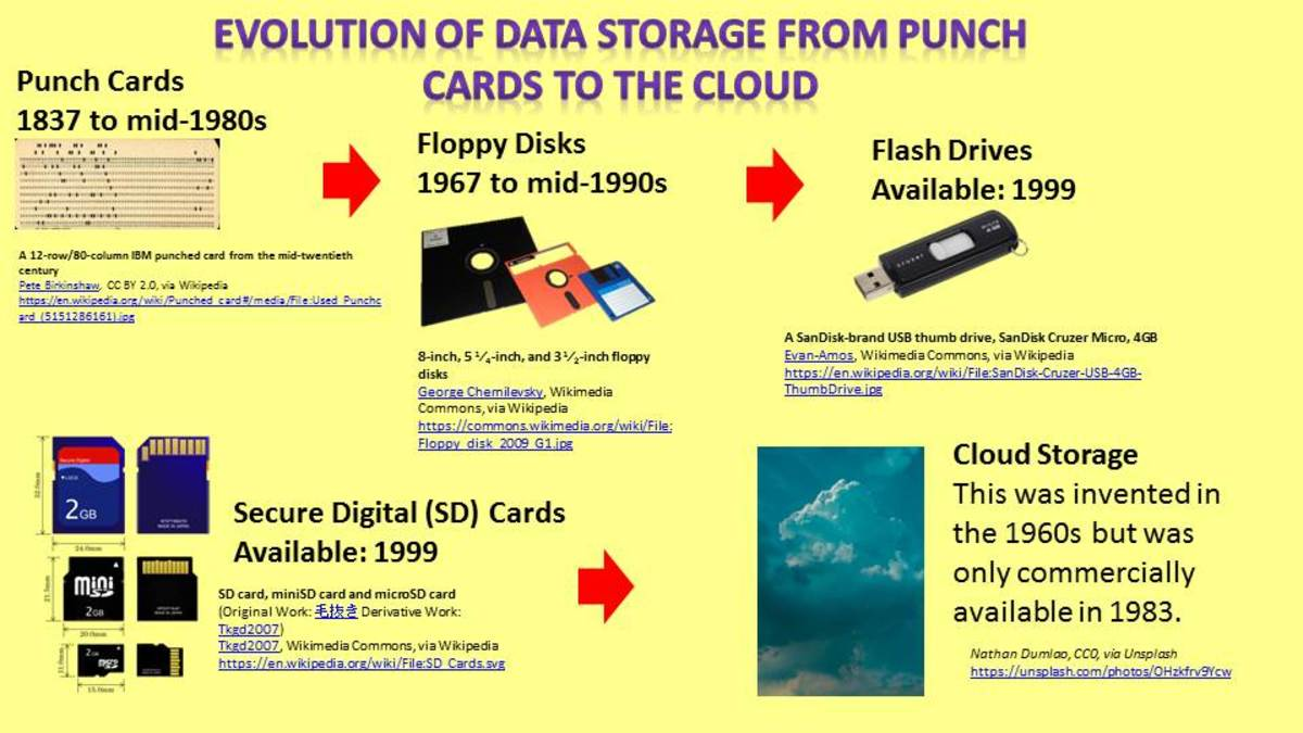 Evolution of Data Storage From Punch Cards to the Cloud
