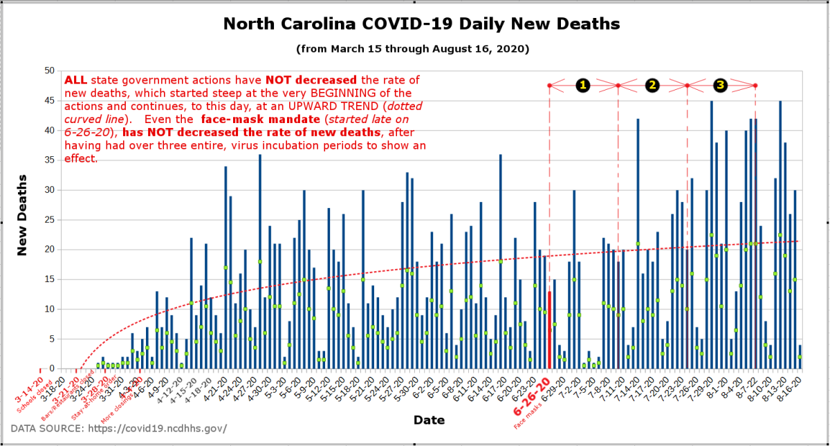 Graph by Robert G Kernodle of NC COVID-19 daily new deaths after statewide face mask mandate went into effect