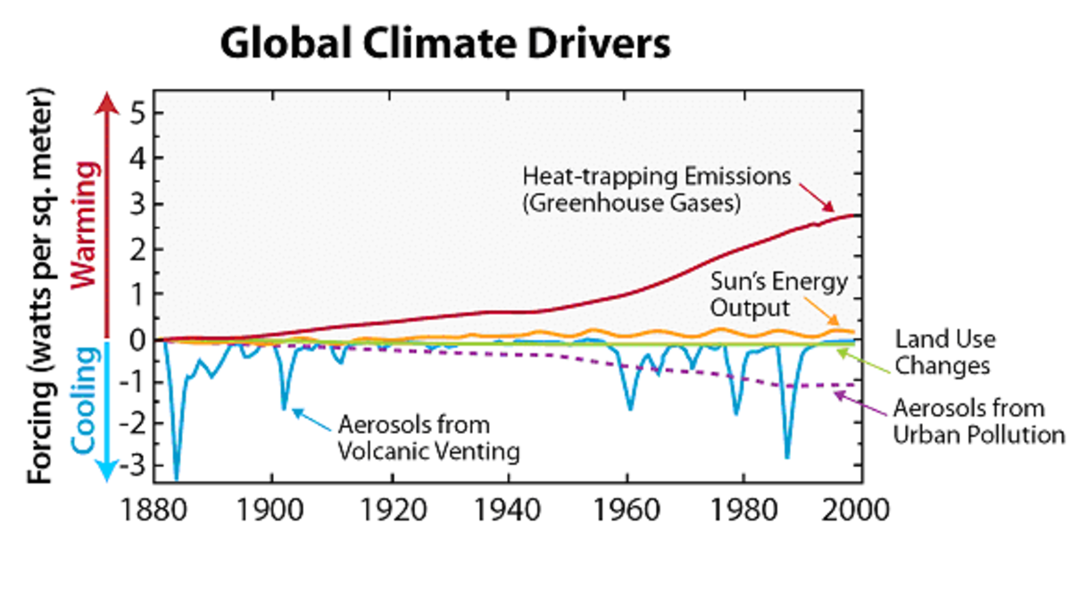 The various climate drivers that have affected global temperatures in recent decades are depicted above