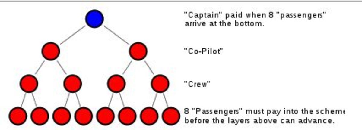Wikipedia illustration of 8-ball pyramid scheme