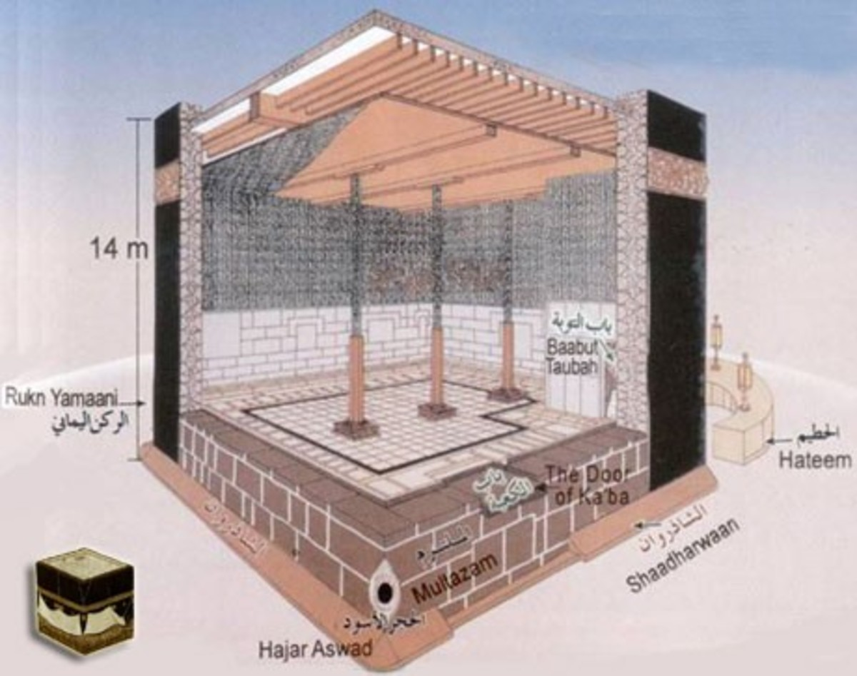 Inside of the Kaba as a diagram