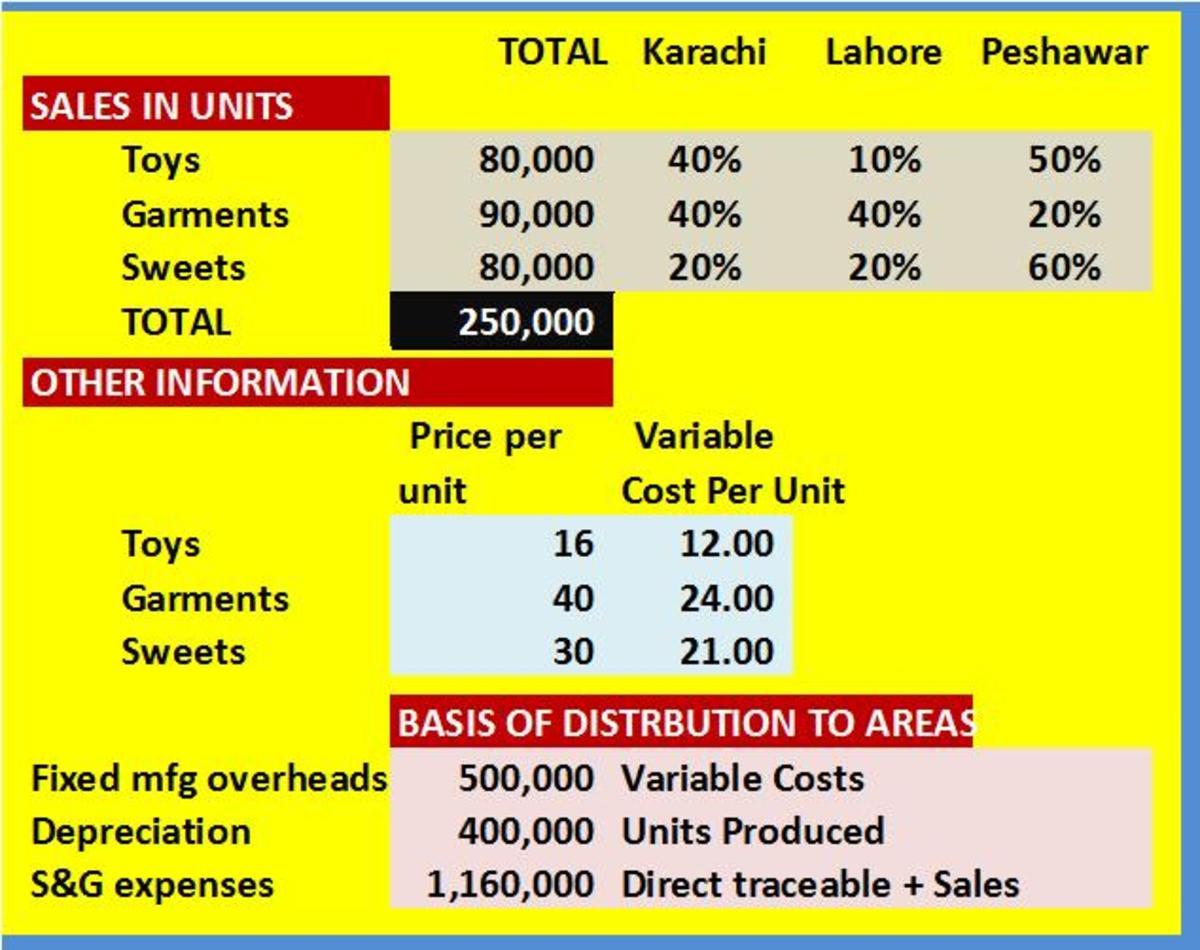 Parametrs or basis of analysis